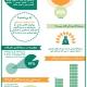 اینفوگرافیک: سرمایهگذاری تاثیرگذار